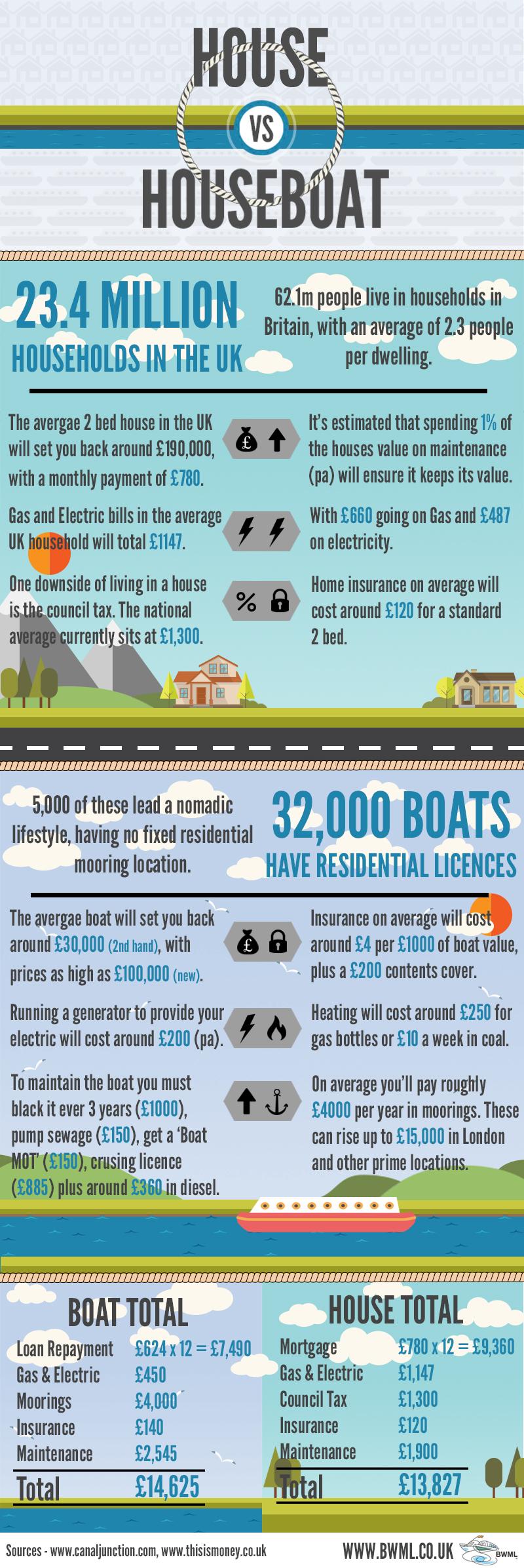 Boat vs House