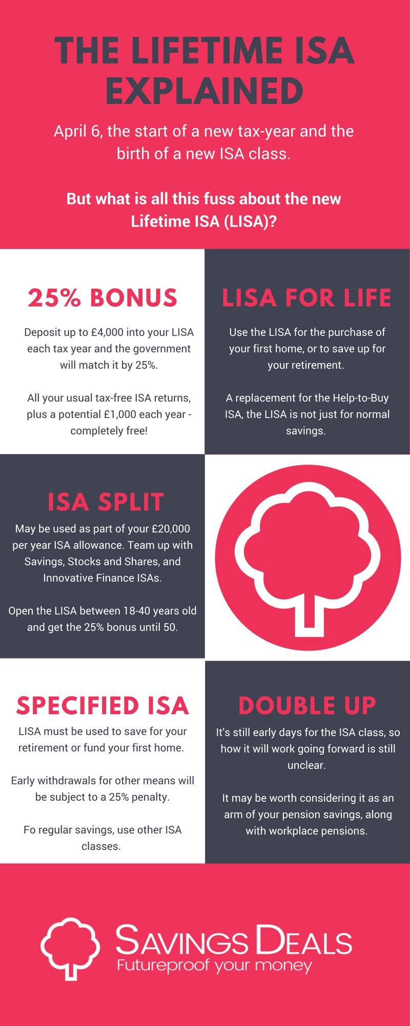 Savings Deals Infographic Final